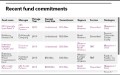 Table of fund commitments from SERS Ohio