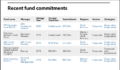 SERS table of fund commitments