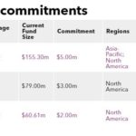 Recent fund commitments of WuXi AppTec