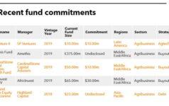 Recent fund commitments of International Finance Corporation (IFC)