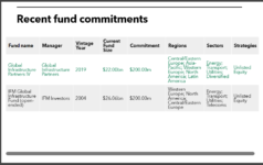 Connecticut Retirement Plans and Trust Funds recent infrastructure commitments