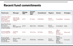 Connecticut Retirement Plans and Trust Funds recent real estate commitments