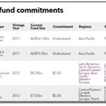 Table of recent Future Fund commitments