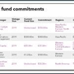 Recent fund commitments of Florida Retirement System Trust Fund