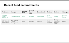 Recent fund commitments of West Virginia Investment Management Board