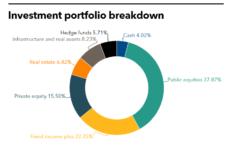 APFC May Tearsheet PDI Investment Portfolio Breakdown