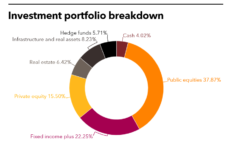 APFC May Tearsheet PERE Investment Portfolio Breakdown