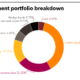 APFC May Tearsheet PERE Investment Portfolio Breakdown