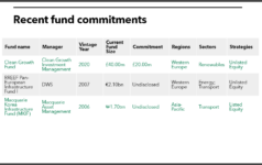 CCLA fund commitments