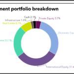 CTPF full investment portfolio
