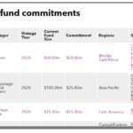 Recent fund commitments of IFC