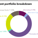 Investment portfolio breakdown of Industrial Accident Compensation Insurance and Prevention Fund