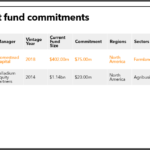 Connecticut Retirement recent agri commitments