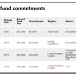 Table of EBRD recent fund commitments