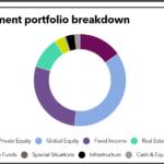ERS Texas full investment portfolio