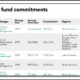 FRS Trust Fund recent infrastructure commitments