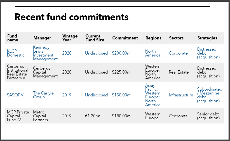 FRS Trust Fund recent private debt commitments