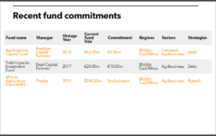 IFAD recent agri fund commitments