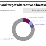 LACERS PEI Tearsheet May 2020 Current and Target Alternative Allocations