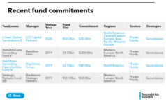 List of Cathay Life Insurance fund commitments