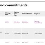 List of Internatioal Finance Corporation fund commitments