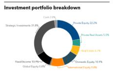 MFPRSI's full investment portfolio