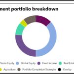 Mass PRIM full investment portfolio