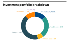 NHRS Investment portfolio