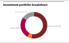 OHIO BWC Investment Portfolio