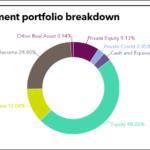 OPPRS Investment portfolio