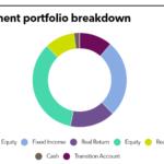 SBCERS Investment portfolio
