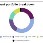 OPERS' full investment portfolio.