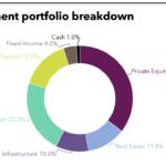 University of Michigan's full investment portfolio.