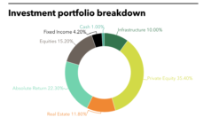 University of Michigan's full investment portfolio.