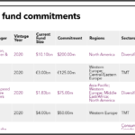 TRS recent PE commitments