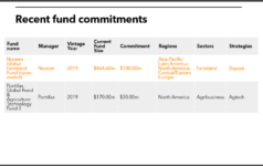 Vermoant State Retirement Systems recent agri fund commitments
