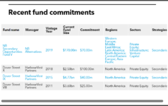 Vermont State Retirement Systems recent secondaries fund commitments