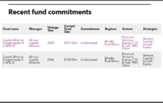 Aiico Insurance recent PE fund commitments