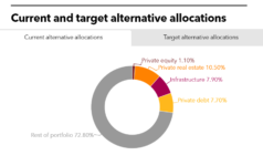 CFRS PERE May 2020 Current and Target Alternative Allocations