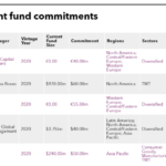 Fubon Life Insurance's recent fund commitments