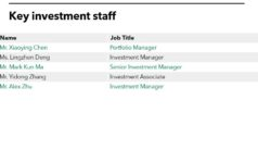 Key Investment staff of Ping An Asset Management