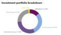 Investment portfolio breakdown of Chicago Teachers' Pension Fund