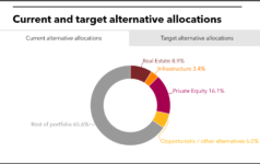 Current and target alternative allocations of ATRS