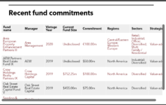 IMRF recent real estate commitments
