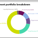 Investment portfolio breakdown of STRS Ohio