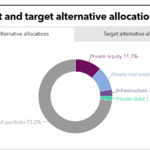 LACERA currrent and target alternatives allocation