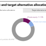 LAFPP PEI Tearsheet June 2020 Current and Target Alternative Allocations