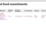 List of Yuyuan Tourist Mart fund commitments