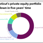 Private equity portfolio for Connecticut Retirement Plans and Trust Funds