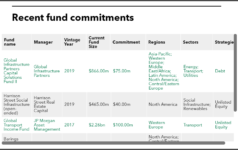 Recent fund commitments of SERS Ohio